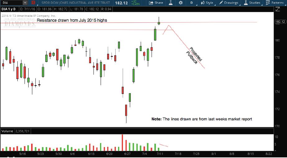 Options expiration week trading